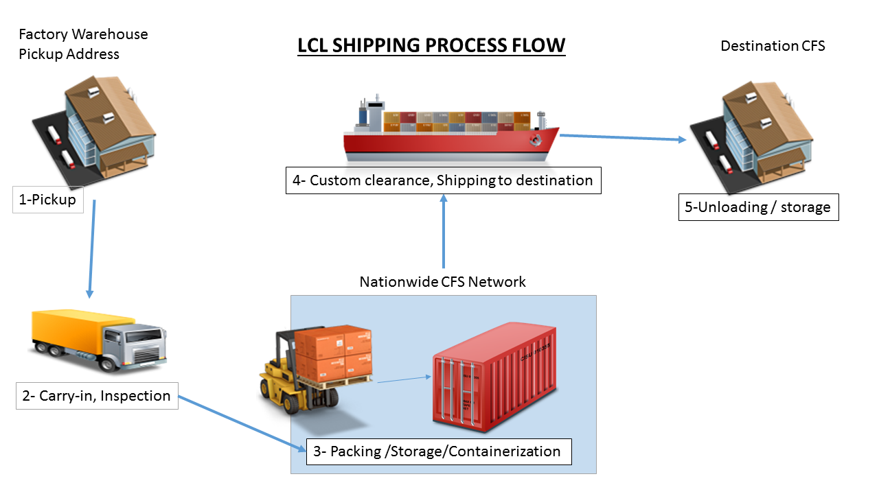 FCL - LCL Services operate with efficient cost according to regular shipping routes and weekly schedules